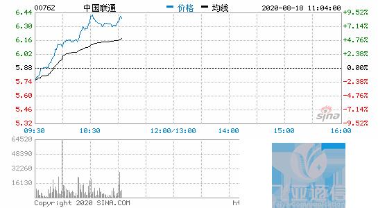 中国联通涨超10% 预计年底将开通5G基站37万个